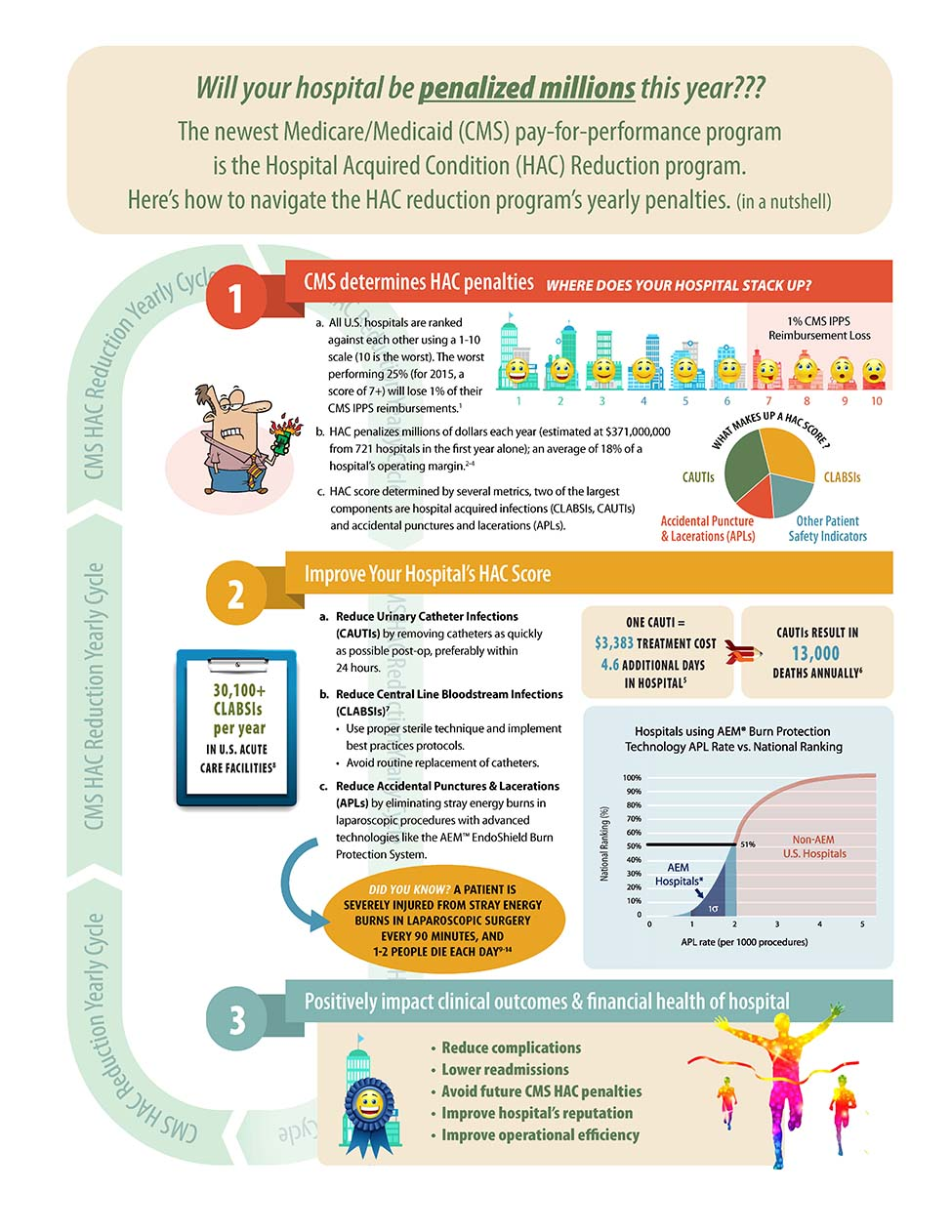CMS HAC Reduction Infographic 2.19.15_Page_1